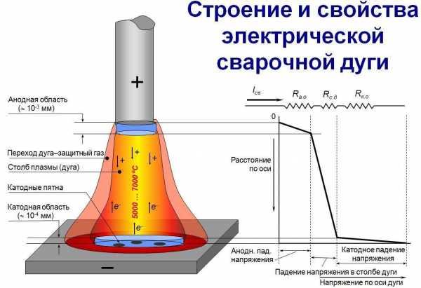 Сечение провод сварочный аппарат аренда бензинового генератора нижний новгород