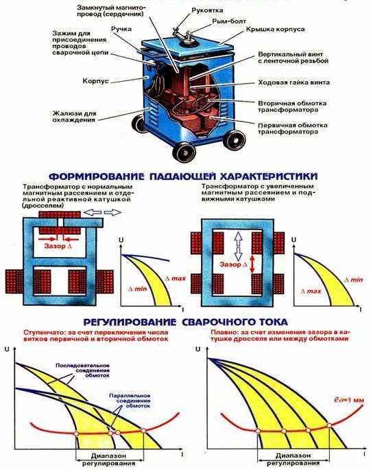 Сварочные трансформаторы устройство и принцип работы реферат 6250