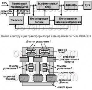 Выпрямитель сварочный ВС-300Б - Сайт компании ИТС-Москва